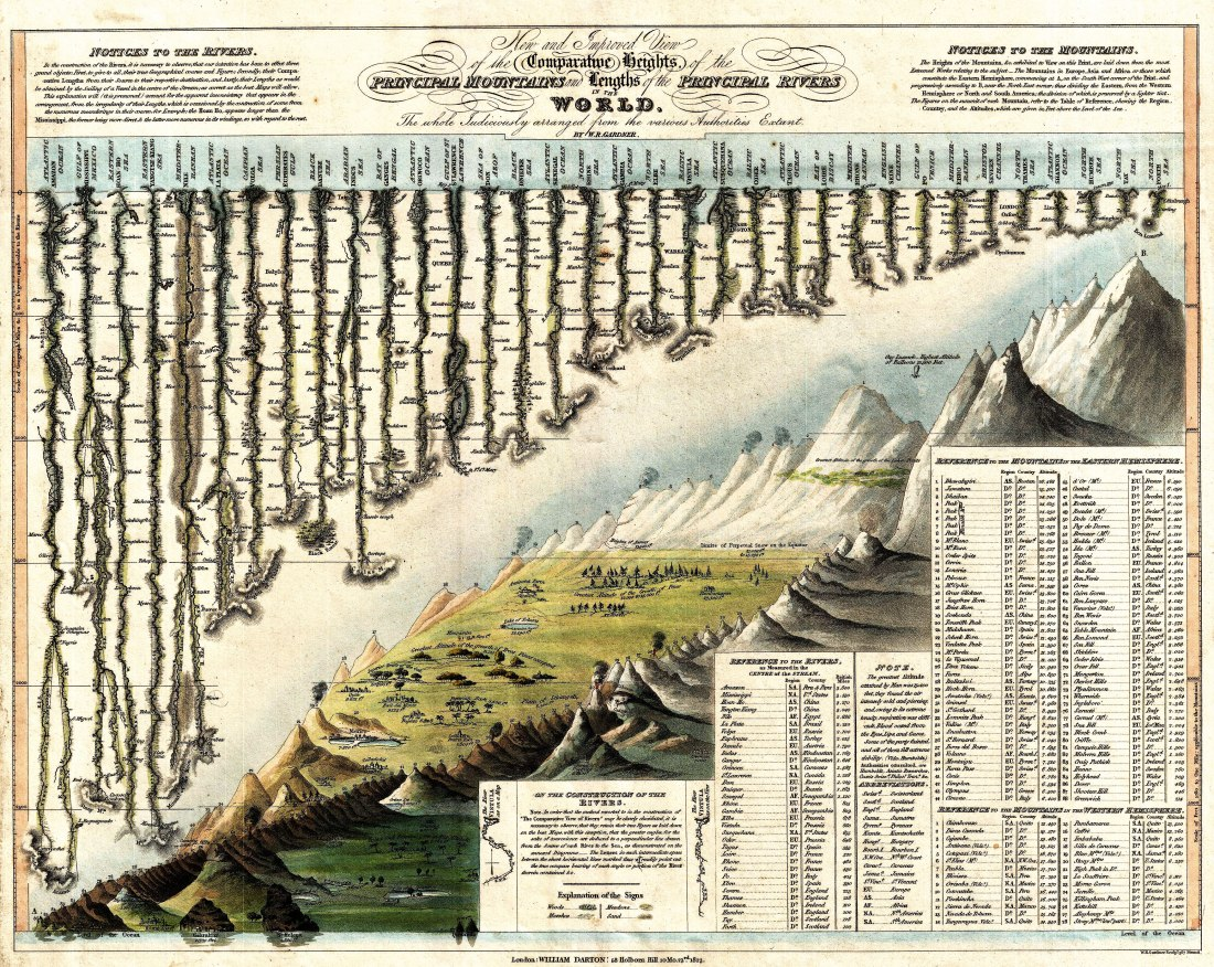 03_alexander_von_humboldt_graphicine_1823_Darton_and_Gardner_Comparative_Chart_of_World_Mountains_and_Rivers_-_Geographicus_-_MountainsandRivers-darton-1823_web.jpg